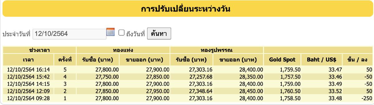 ราคาทอง วันนี้ (12 ต.ค.) ปรับล่าสุด ราคาทองรูปพรรณขาย 28,400
