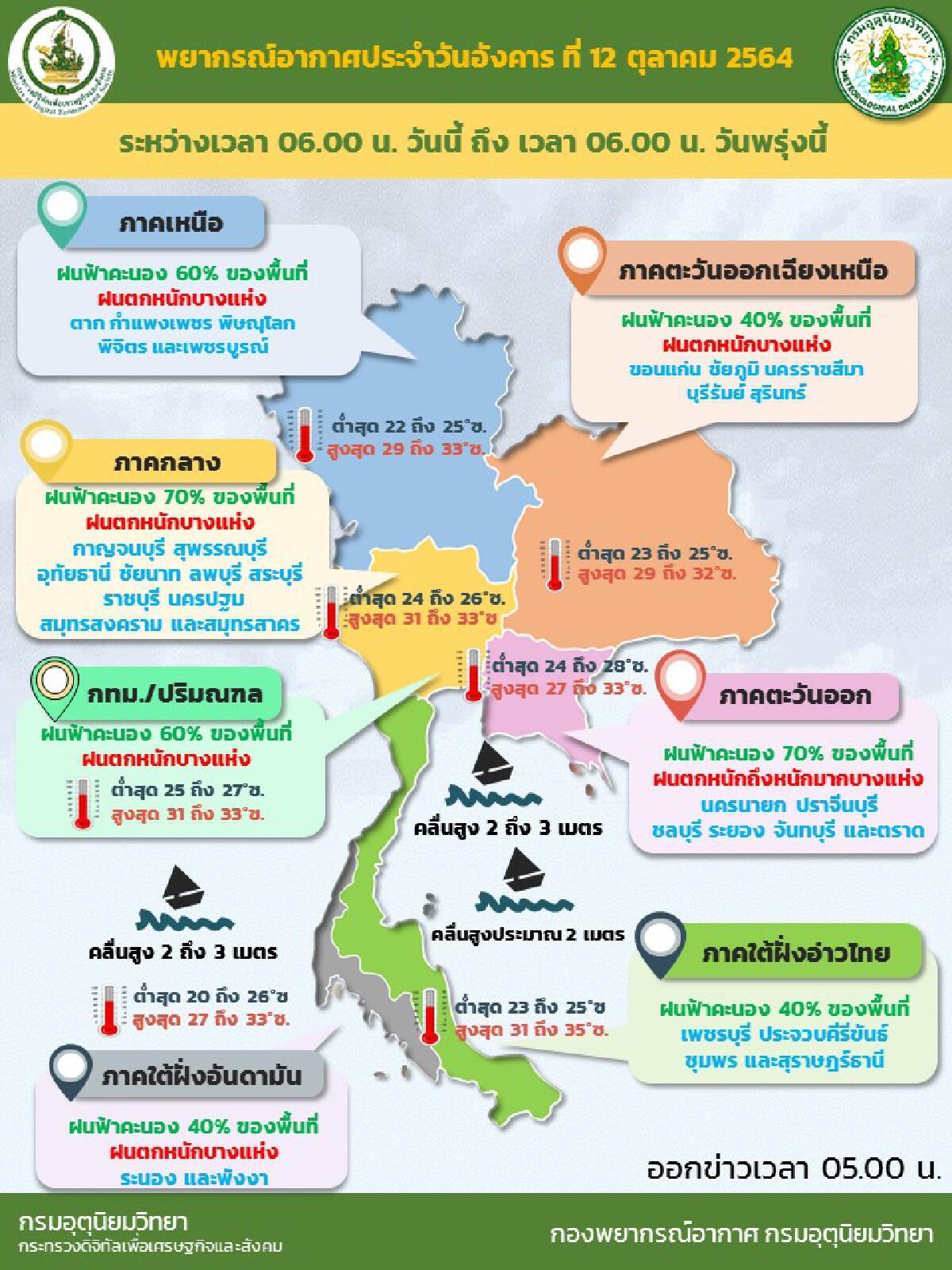 พยากรณ์อากาศวันนี้ ประเทศไทยมีฝนเพิ่ม กับมีฝนตกหนักถึงหนักมากบางแห่ง