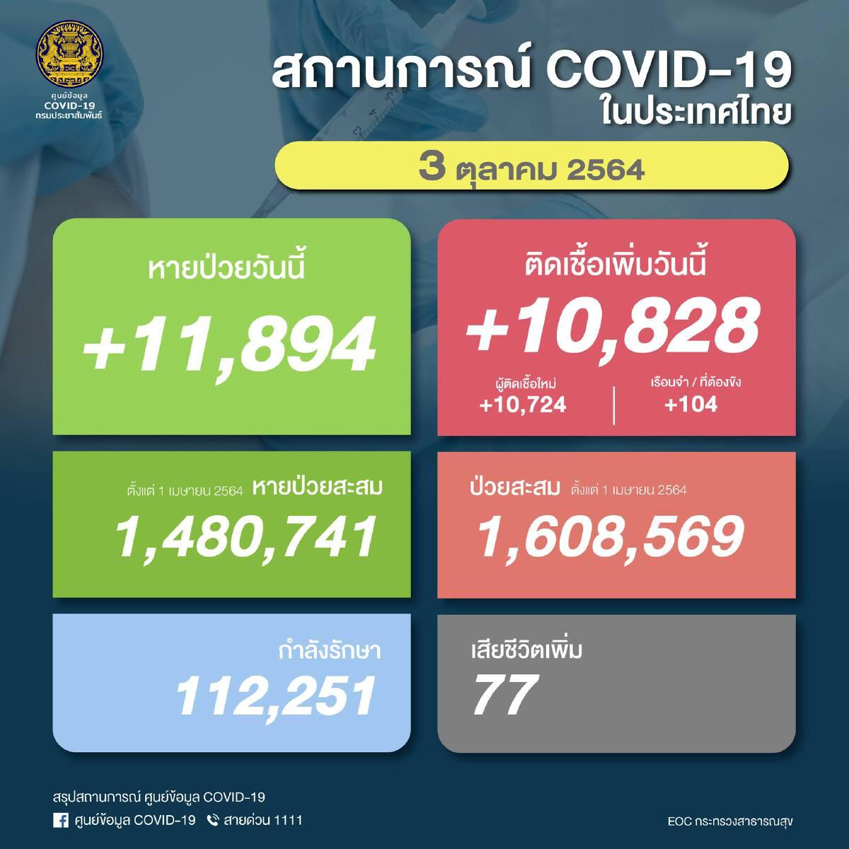 ด่วน! ยอด โควิด-19 วันนี้ พบติดเชื้อเพิ่ม 10,828 ราย ตาย 77 ราย ATK อีก  2,839 ราย