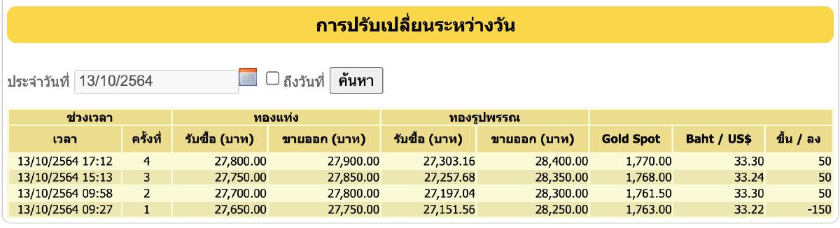 ราคาทอง วันนี้ (13 ต.ค.) ปรับล่าสุด ราคาทองรูปพรรณขาย 28,400