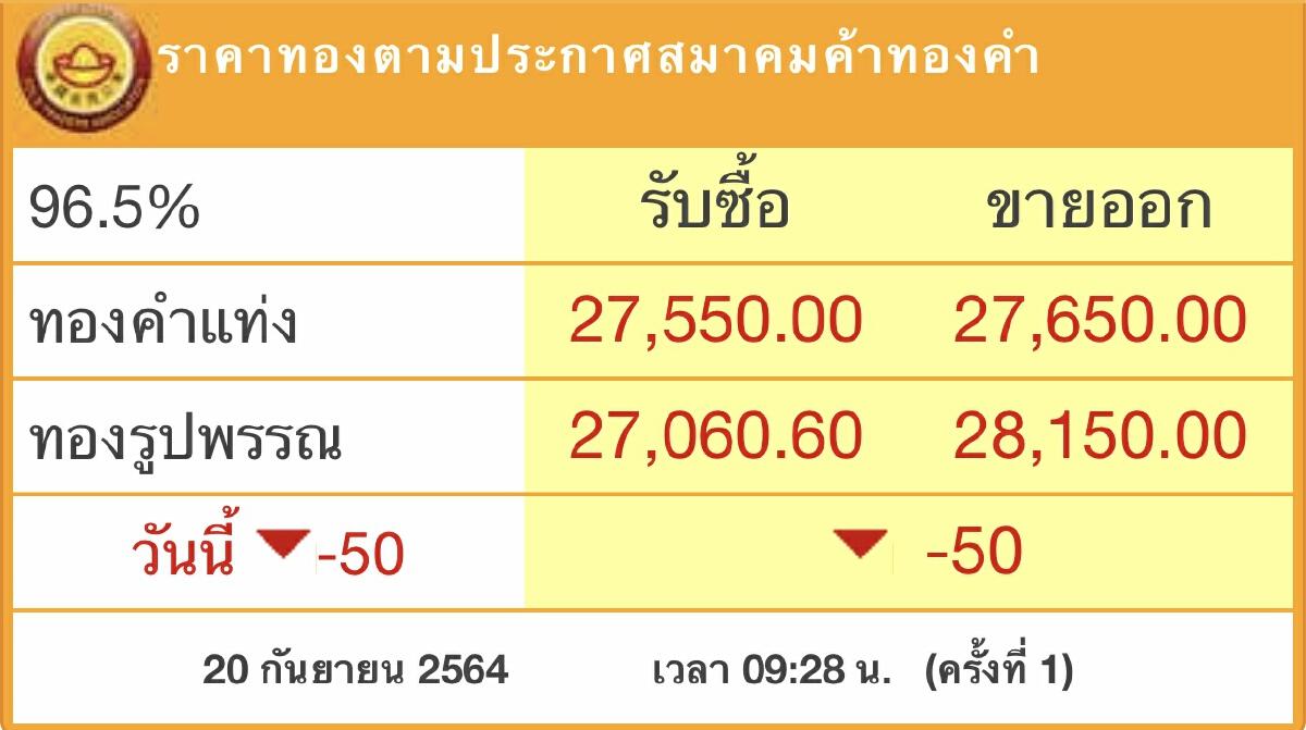 ราคาทอง'วันนี้ (20ก.ย.) ปรับตัวลง 50 บาท