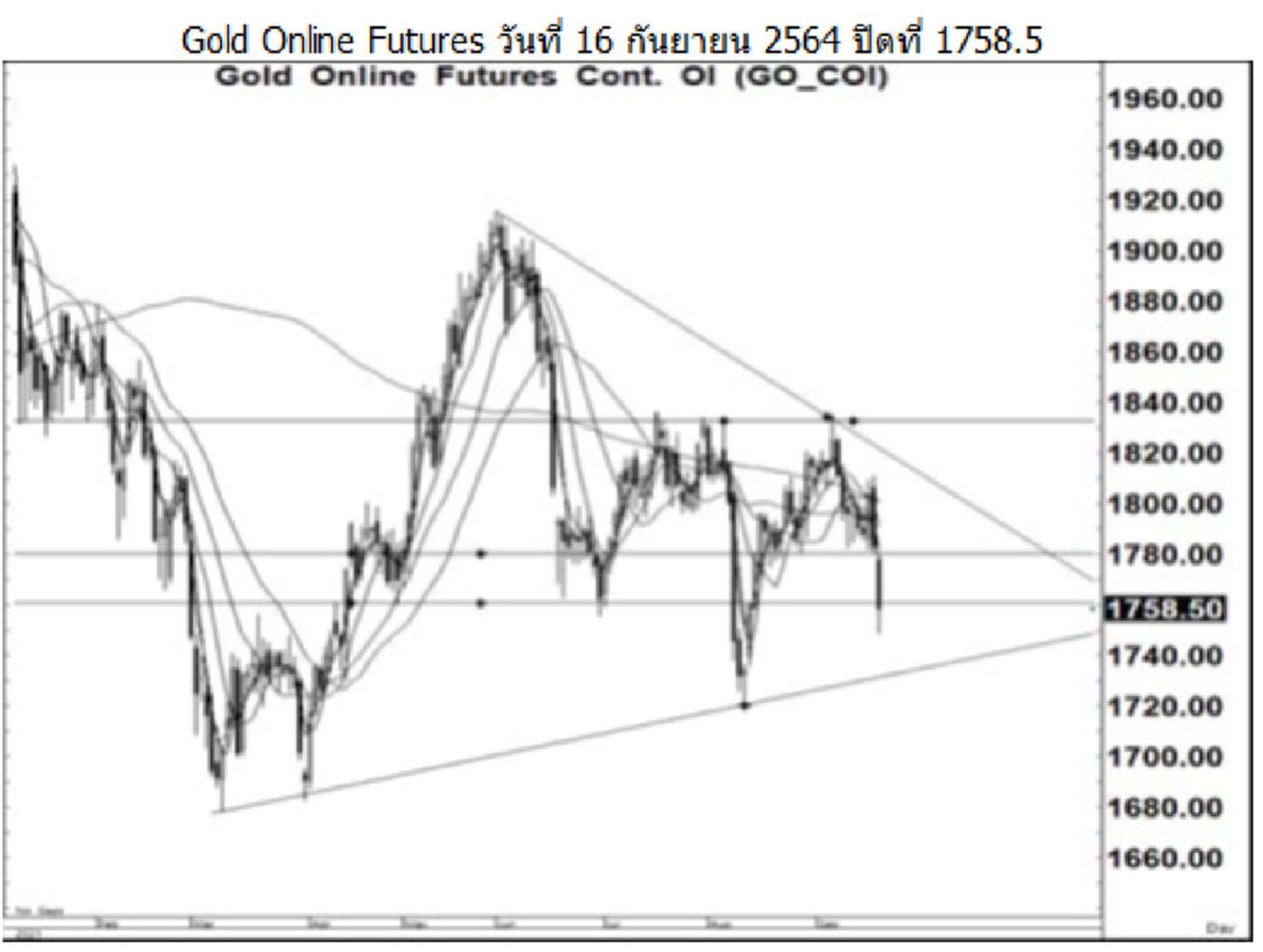 Daily Gold Futures (วันที่ 17 กันยายน 2564)