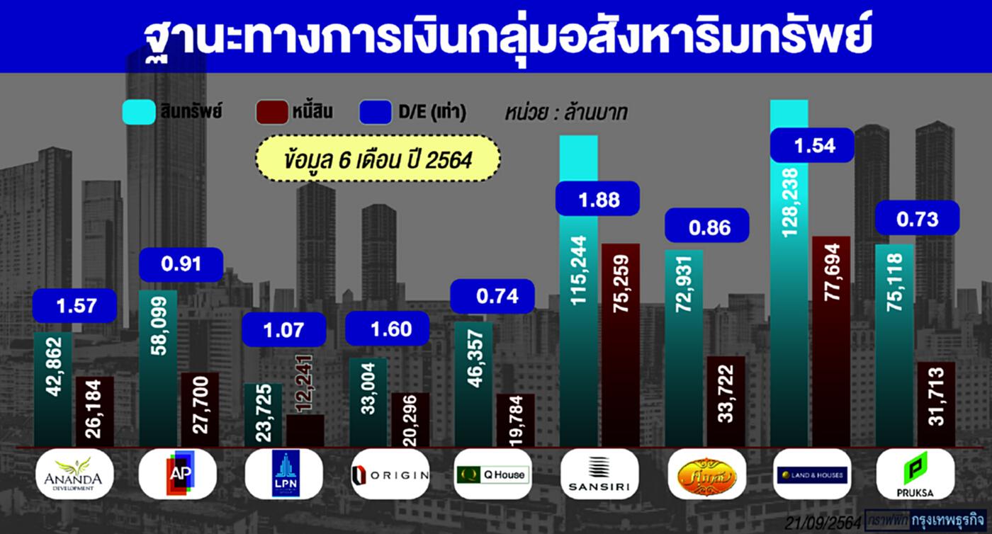 อสังหาฯไทย แกร่งพอไหม?   หลัง วิกฤติเอเวอร์แกรนด์ กระเพื่อม