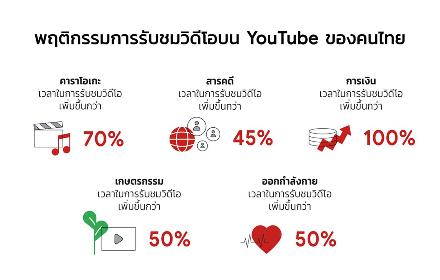 YouTube เผยจำนวนชั่วโมงคอนเทนท์ที่อัปโหลดในไทยพุ่ง 80%