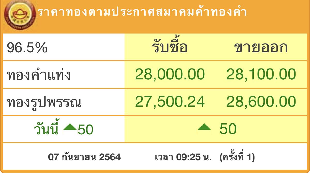 ราคาทอง'วันนี้(7ก.ย.)เปิดตลาด ขึ้น50บาท