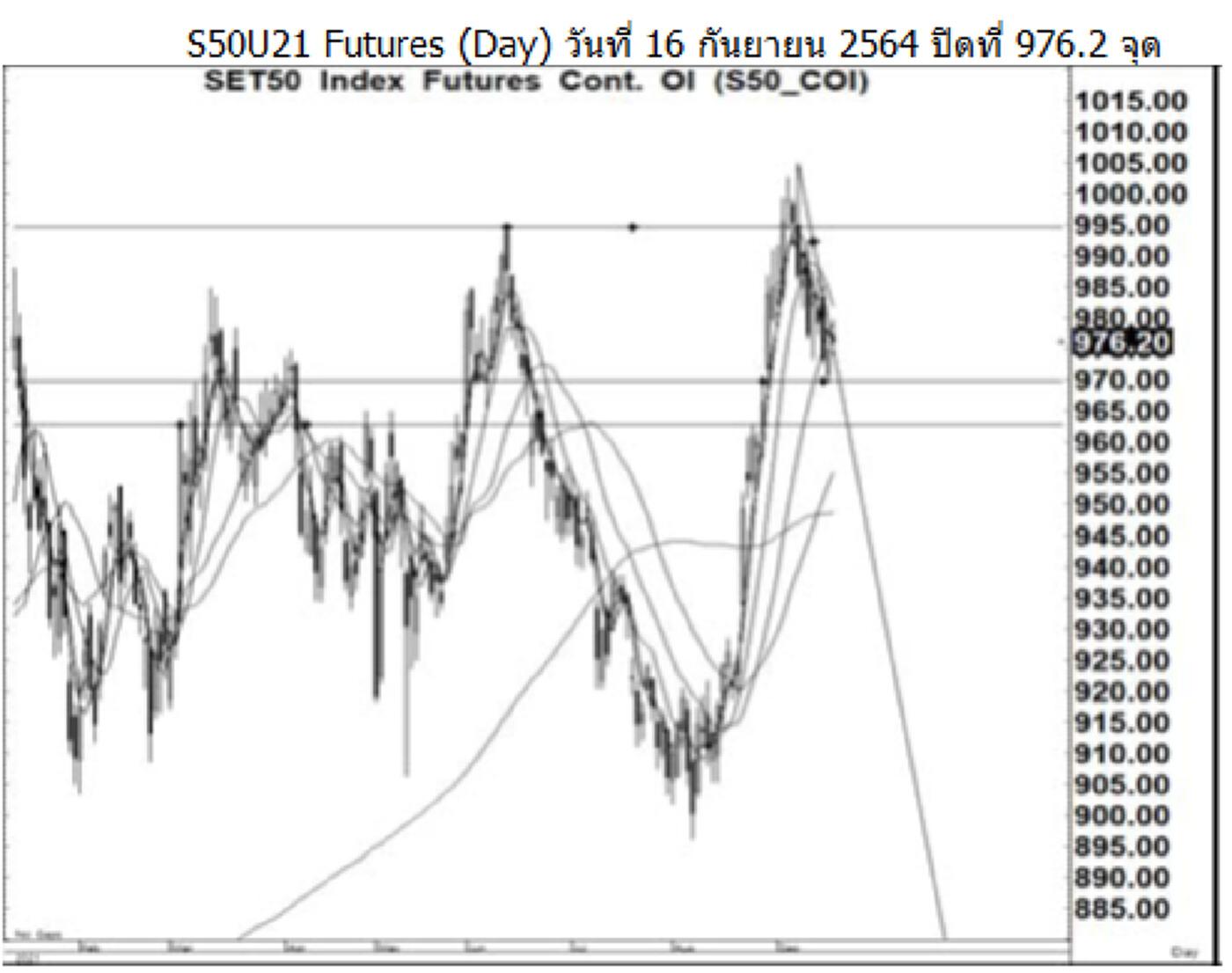 Daily SET50 Futures (วันที่ 17 กันยายน 2564)