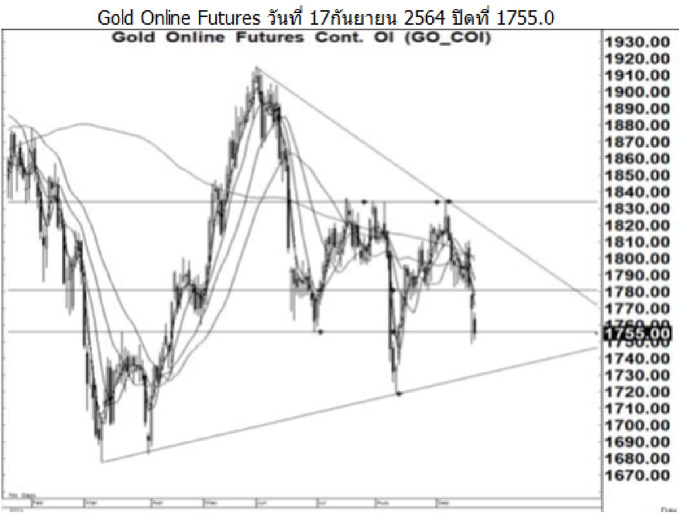 Daily Gold Futures (วันที่ 20 กันยายน 2564)