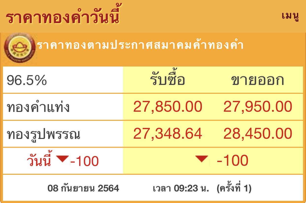 ราคาทอง'วันนี้ (8ก.ย.) เปิดตลาด ร่วง100บาท