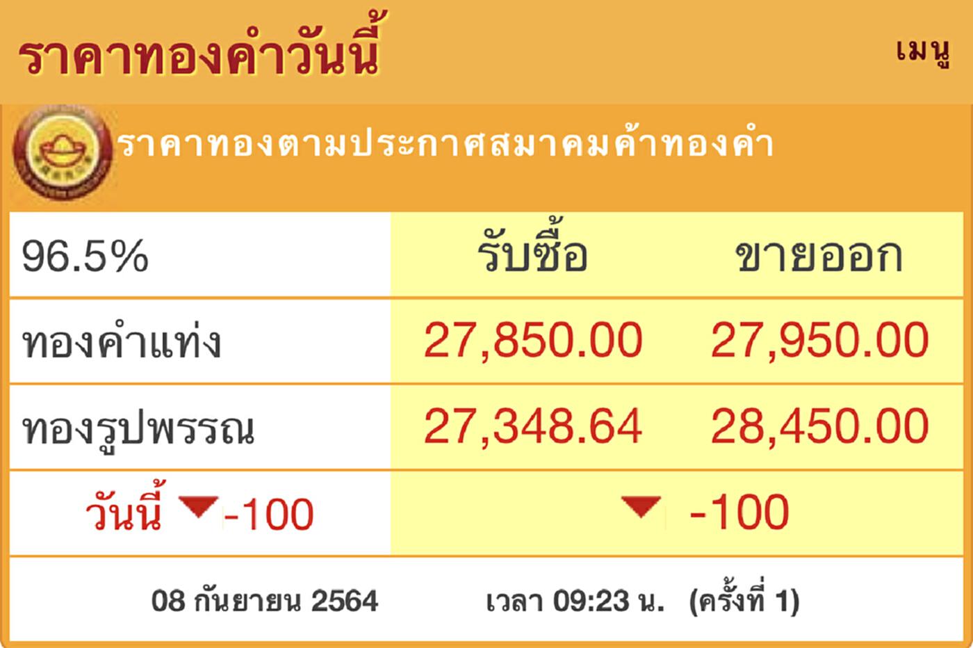 'ราคาทอง'วันนี้ (8ก.ย.) เปิดตลาด ร่วง100บาท