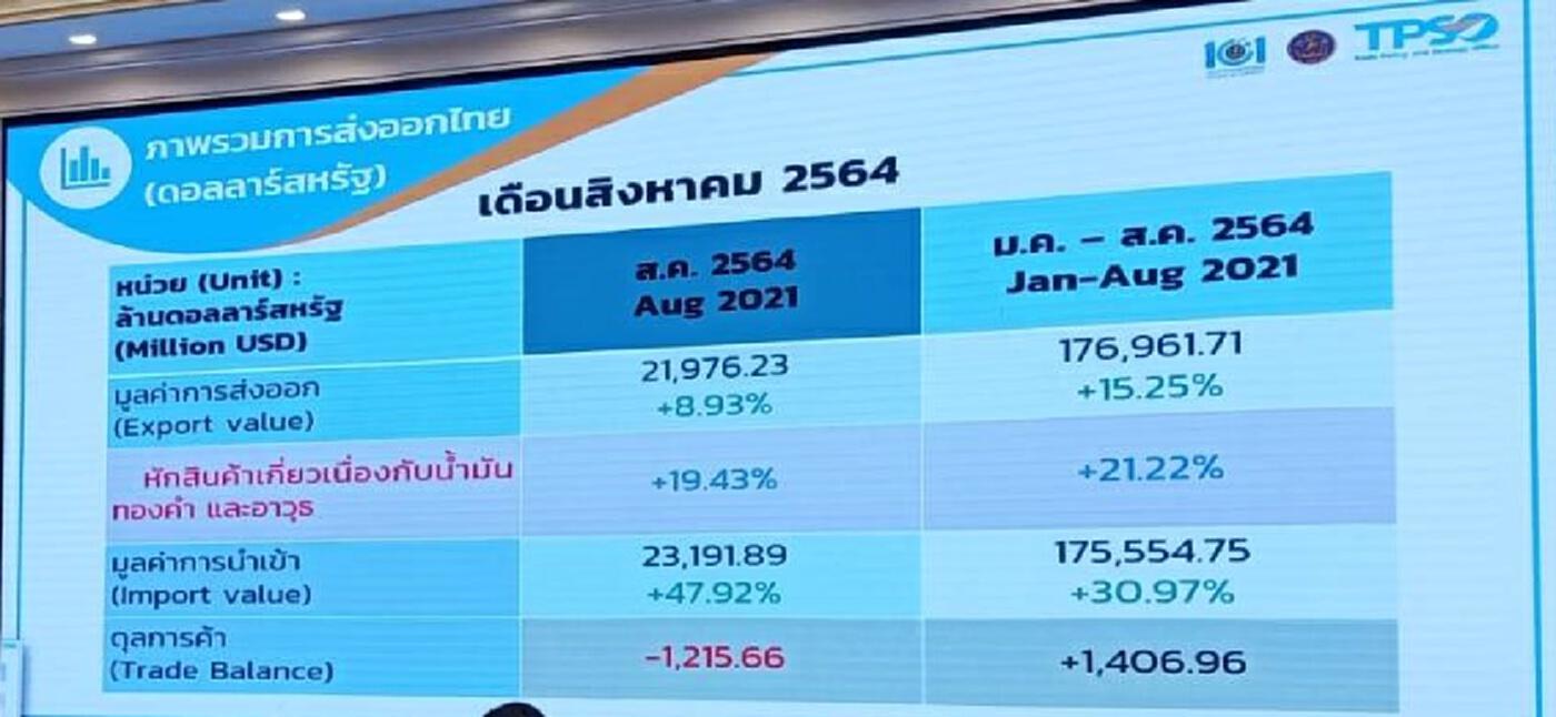โควิด กระทบส่งออกไทยเดือนส.ค.โต 8.93 %