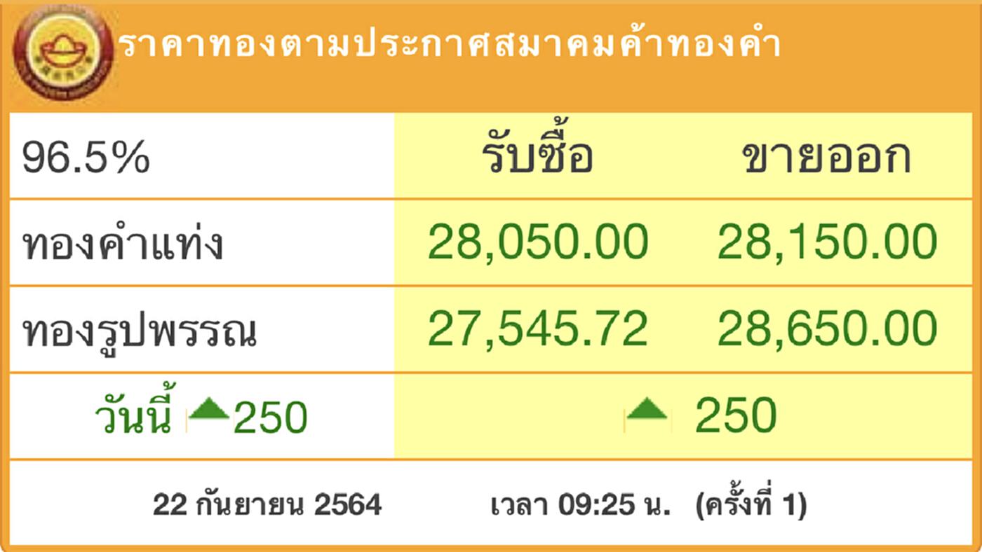 'ราคาทอง'วันนี้(22ก.ย.)พุ่งแรง250บาท