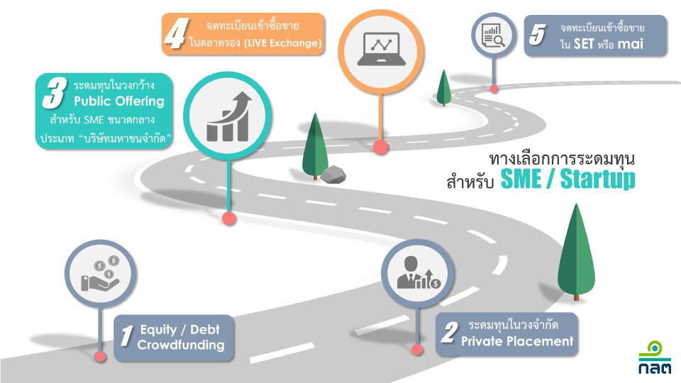 SME-PO การระดมทุนทางเลือกใหม่ สร้างโอกาสทางธุรกิจให้ SME ไทย เติบโตได้อย่างก้าวกระโดด