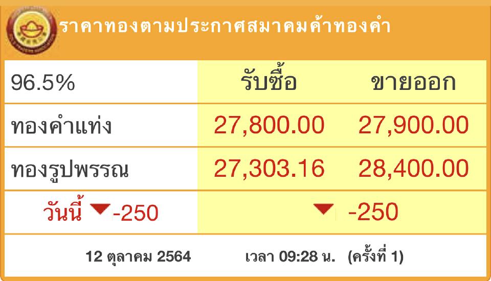 'ราคาทอง'วันนี้ (12ต.ค.) ร่วงแรง250บาท