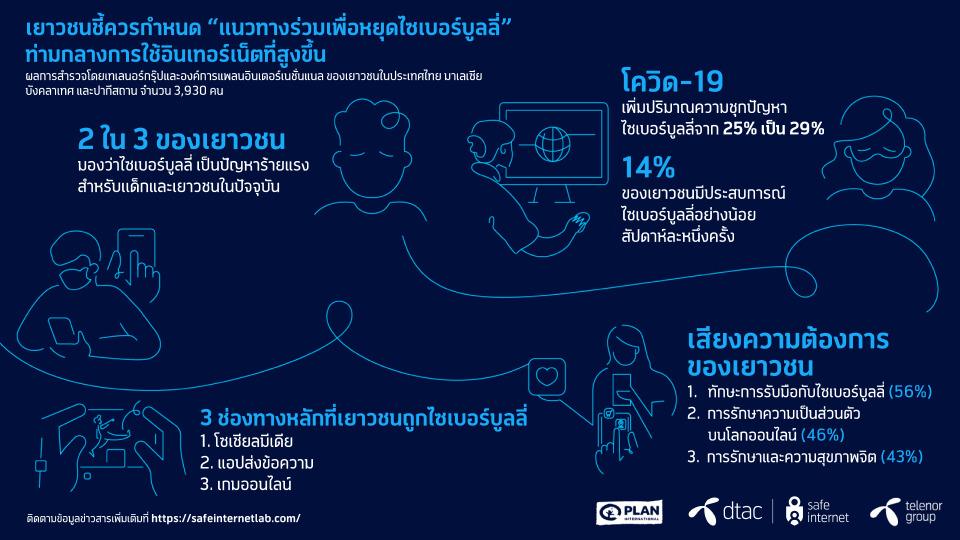 'ไซเบอร์บูลลี่' ปัญหาร้ายแรง เยาวชนไทย