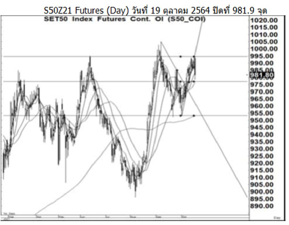 Daily SET50 Futures (วันที่ 20 ตุลาคม 2564)