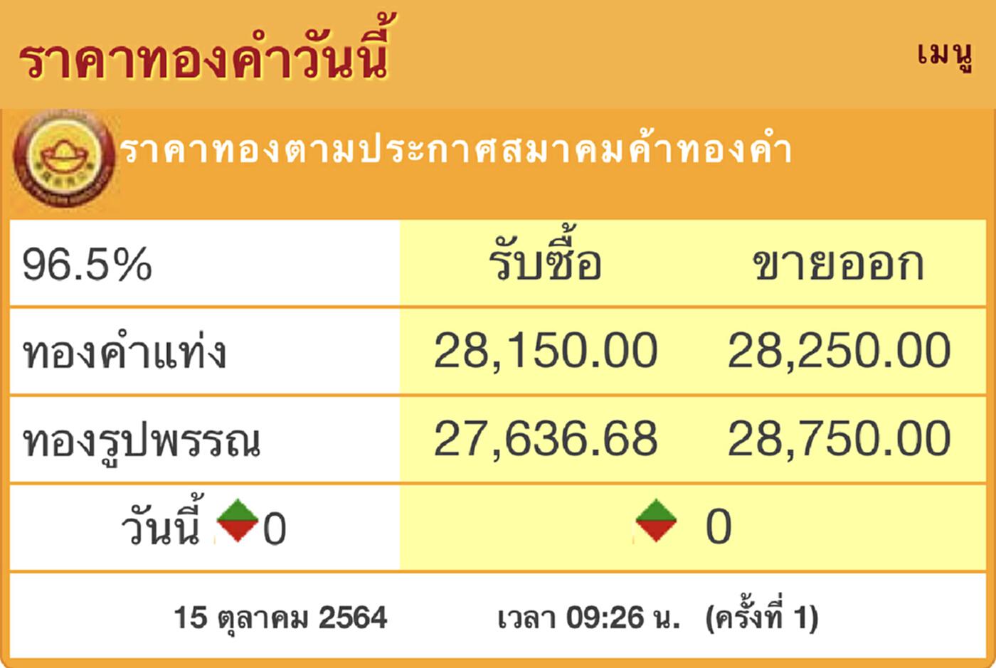 'ราคาทอง'วันนี้(15ต.ค.) เปิดตลาดทรงตัว