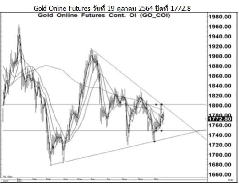 Daily Gold Futures (วันที่ 20 ตุลาคม 2564)