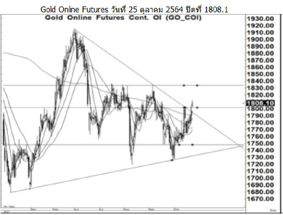 Daily Gold Futures (วันที่ 26 ตุลาคม 2564)