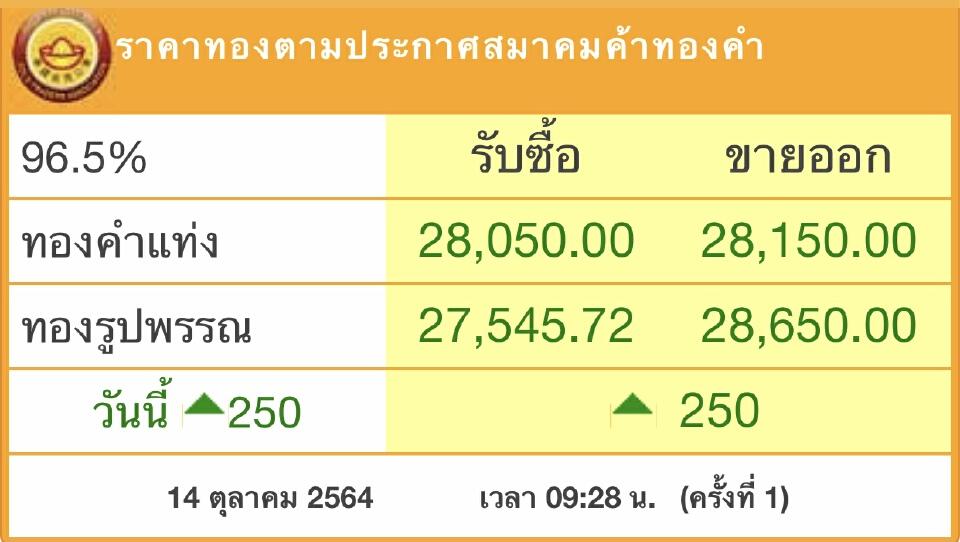 'ราคาทอง'วันนี้ (14ต.ค.)พุ่งแรง 250บาท