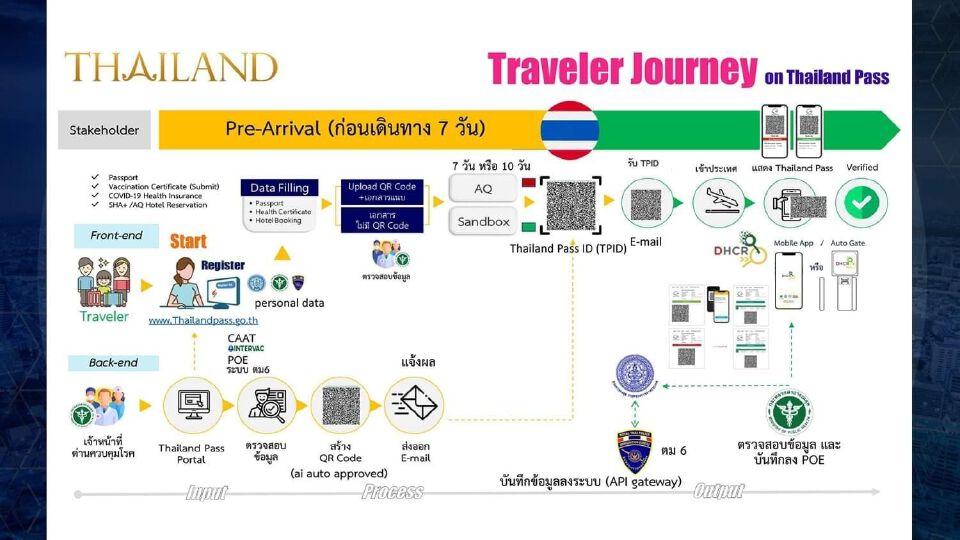 Thailand Pass พร้อมลงทะเบียน รับเปิดประเทศ 1 พ.ย. 64