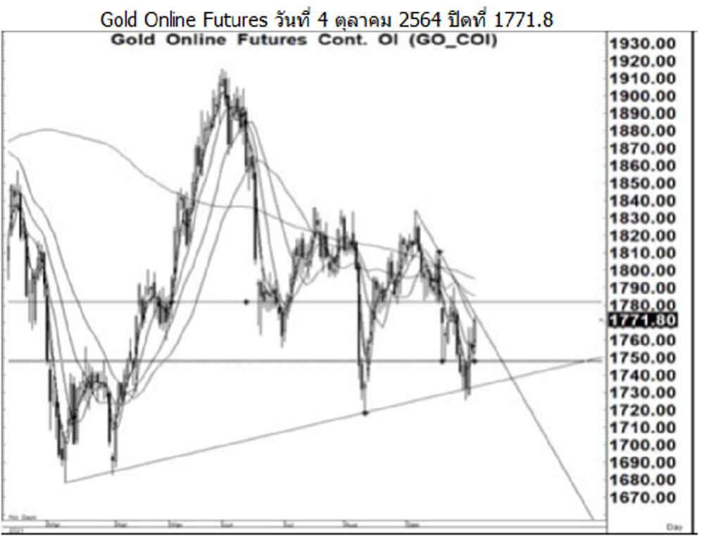 Daily Gold Futures (วันที่ 5 ตุลาคม 2564)