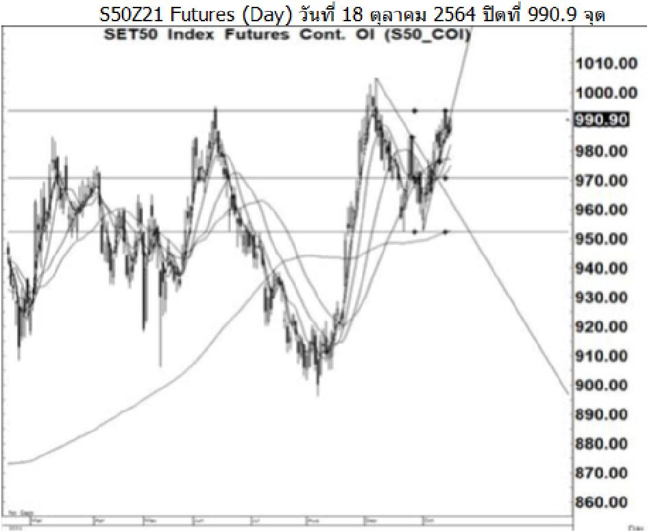 Daily SET50 Futures (วันที่ 19 ตุลาคม 2564)