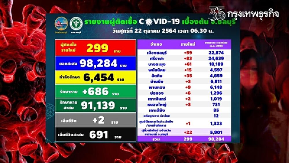 โควิดวันนี้ ชลบุรี ติดเชื้อเพิ่ม 299 ราย เสียชีวิต 2 ราย