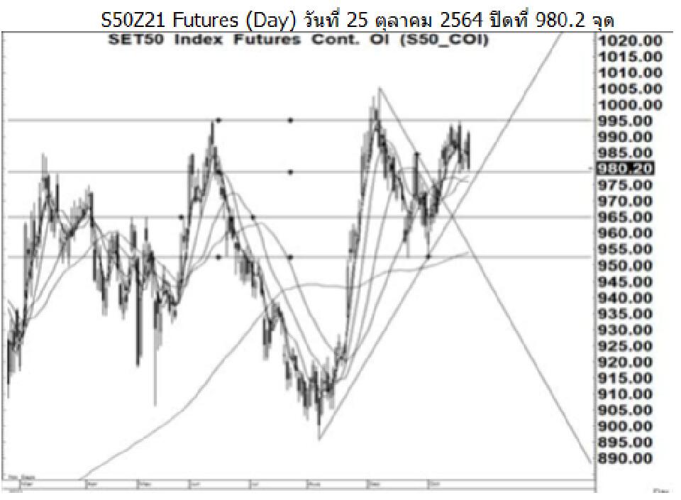Daily SET50 Futures (วันที่ 26 ตุลาคม 2564)