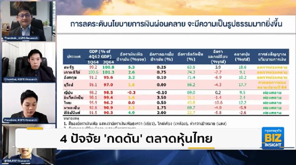 4 ปัจจัย 'กดดัน' ตลาดหุ้นไทย วางเป้าปี65 1,816 จุด