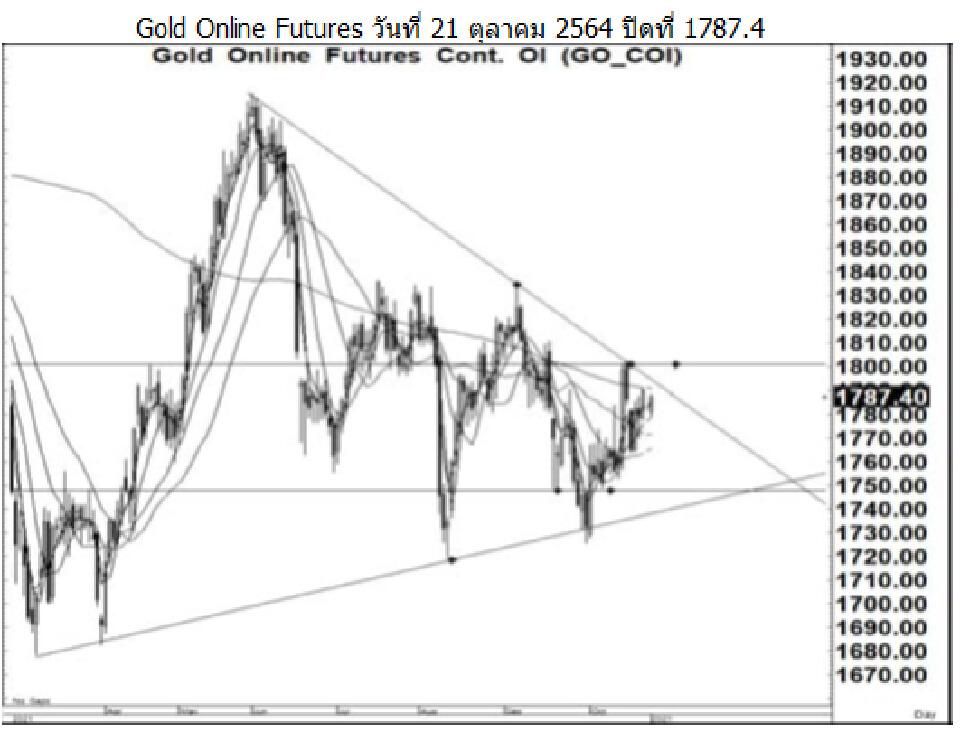 Daily Gold Futures (วันที่ 25 ตุลาคม 2564)