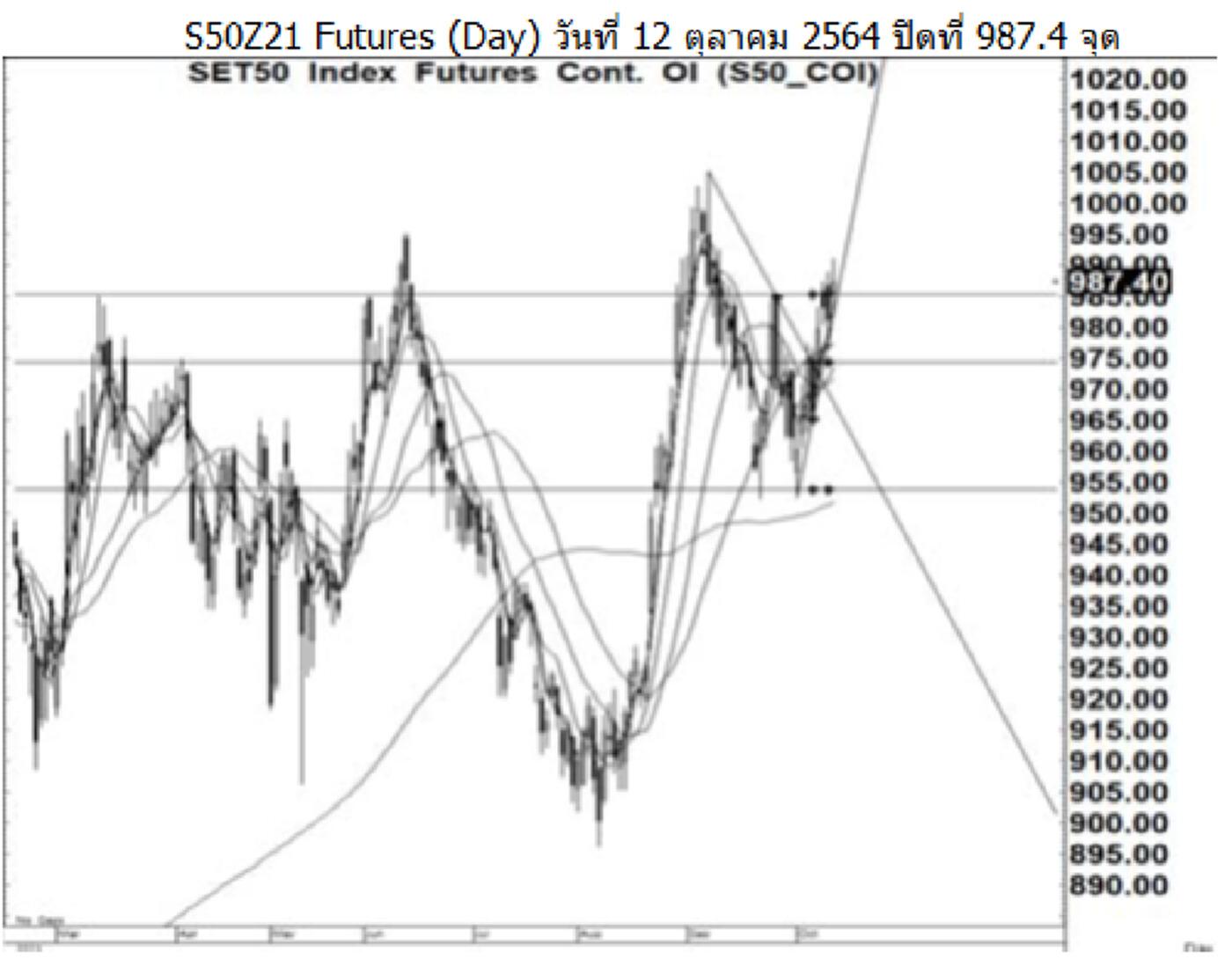 Daily SET50 Futures (วันที่ 14 ตุลาคม 2564)